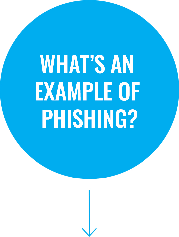 Question 1: What's an example of phishing?